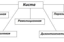 Классификация кист по этиологии